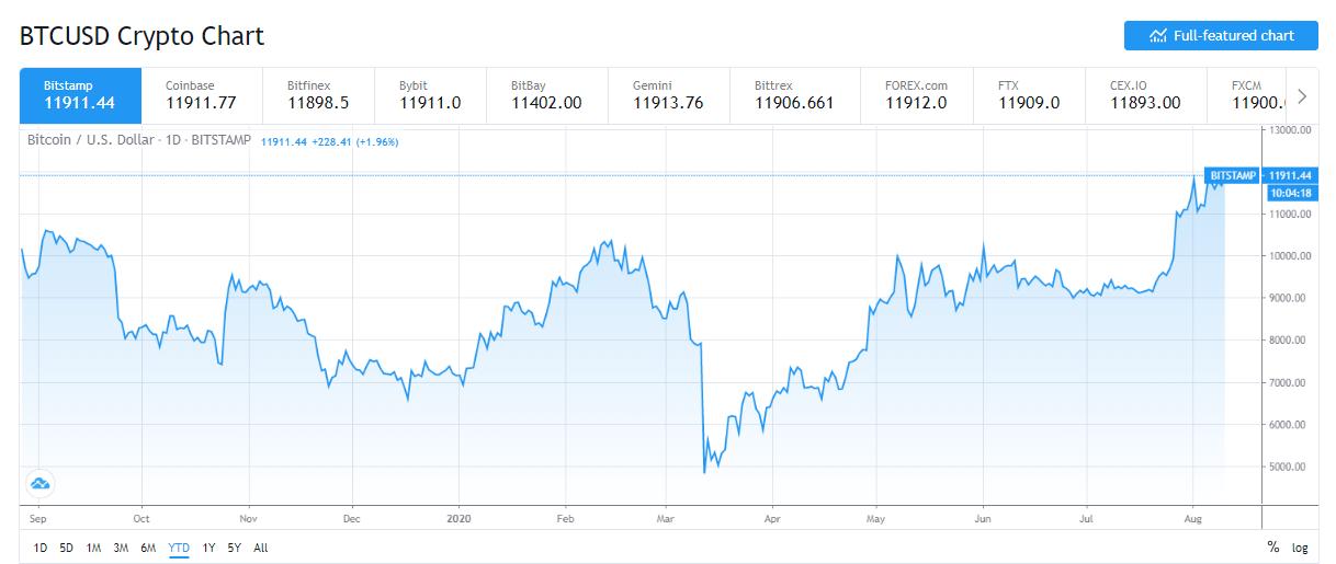 Bitcoin Price Fills CME Futures Gap